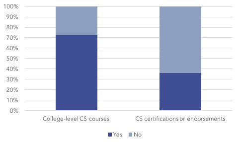 Prior CS training graph