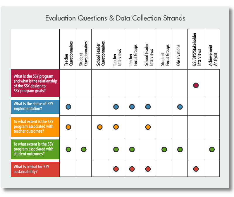 evaluation questions Evaluation questions help to define the boundaries of an evaluation that are consistent with evaluation users' information needs, opportunities and constraints related to data collection, and available resources.