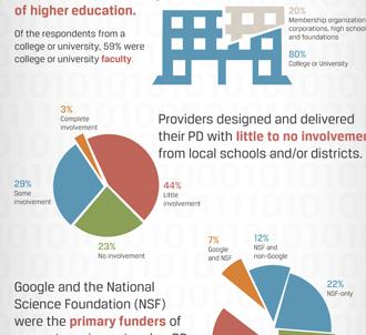 ACM Infographic