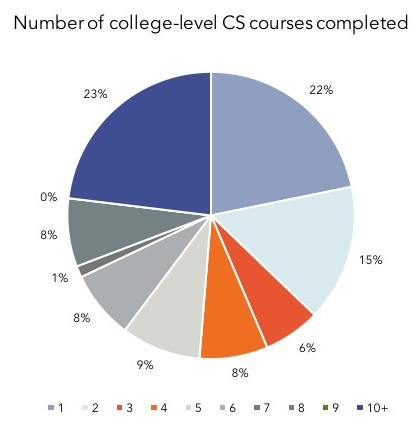 Number of college-level CS courses completed graph
