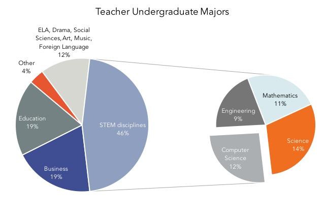 Teacher undergraduate majors graph