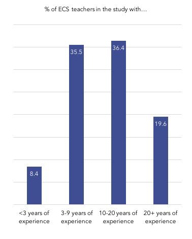 ECS teachers experience graph