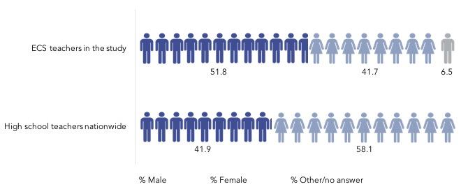 Who are ECS teachers gender graph