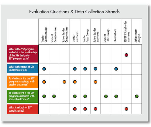 Evaluation Questions & Data Collection Strands