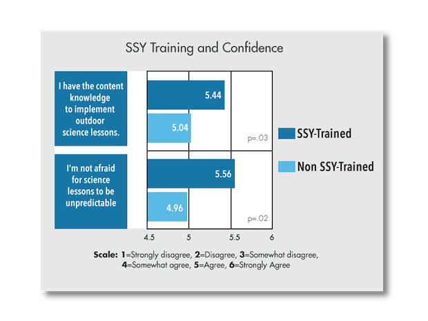 Training and confidence