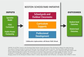The Boston Schoolyard Initiative Framework