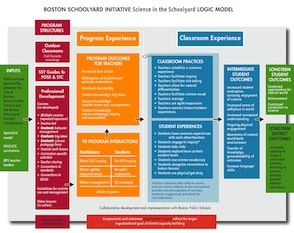 Science in the Schoolyard Logic Model